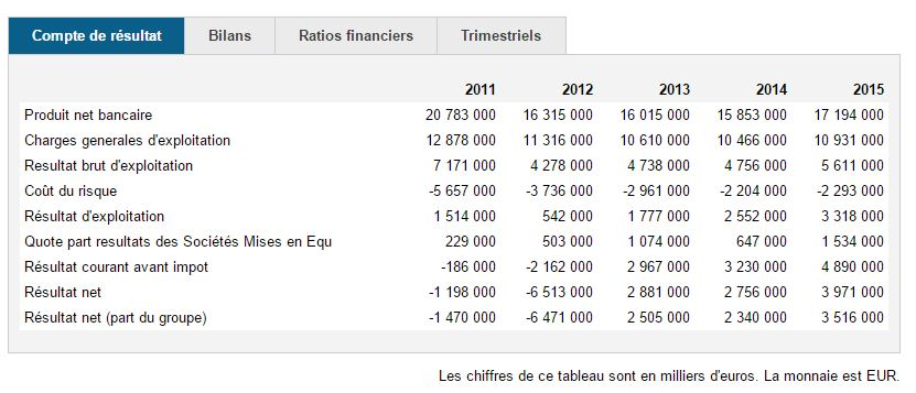 credit agricole chiffres